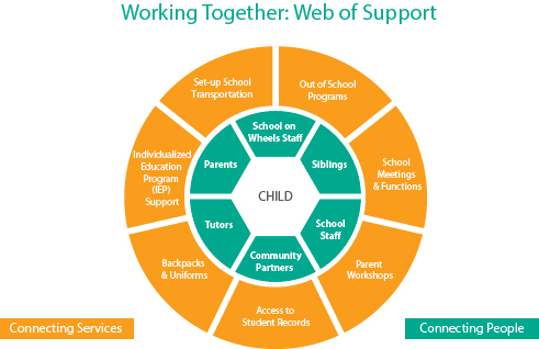 Web of Support