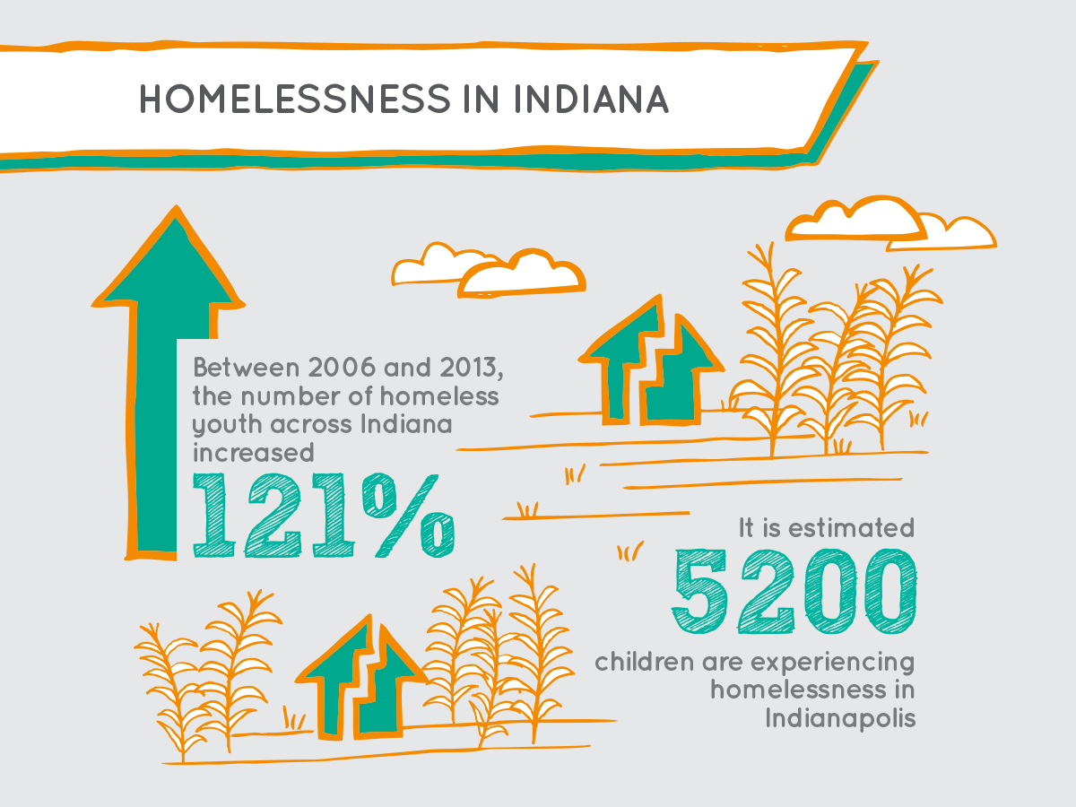 about homelessness school on wheels indianapolis