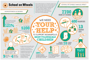 School on Wheels infographic